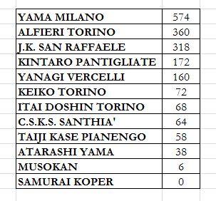 la classifica del Torneo KOOKAN dopo il secondo incontro